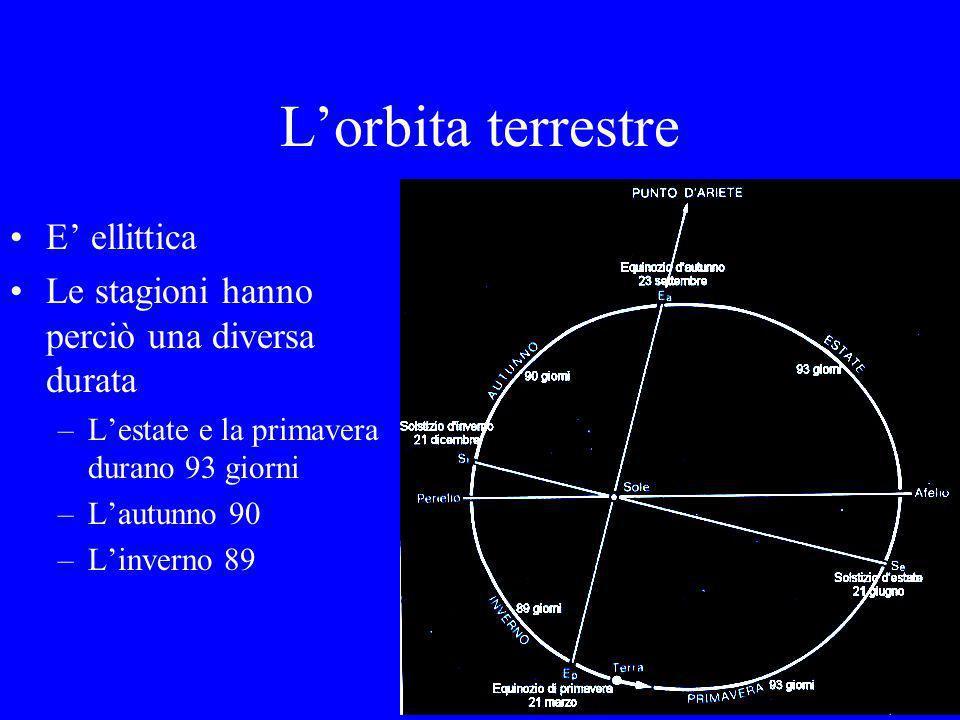 L'orbita terrestre E' ellittica