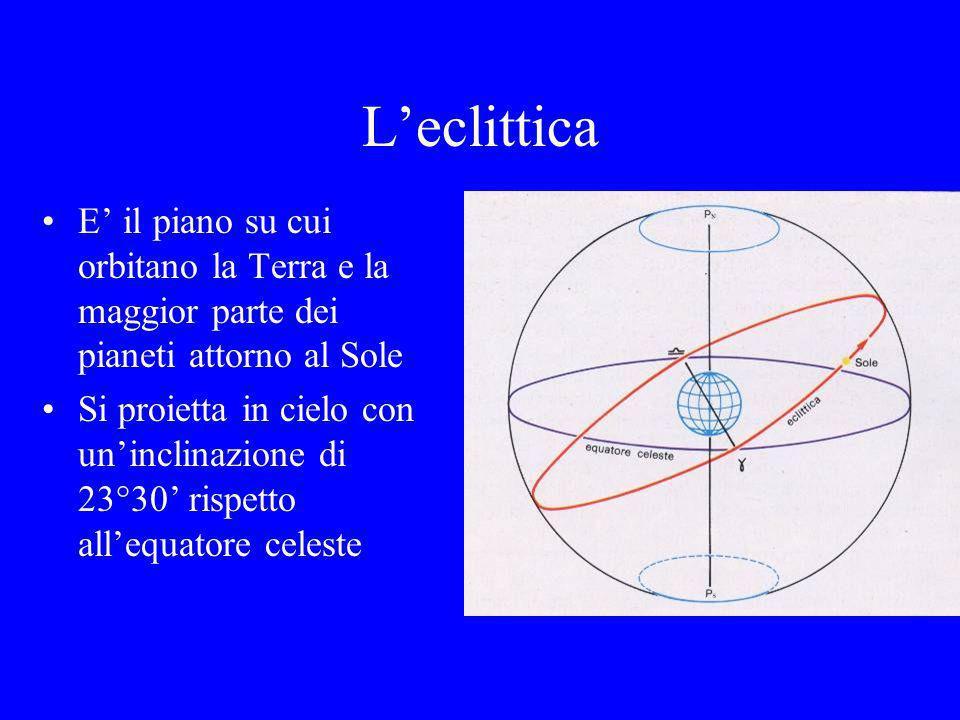 L'eclitticaE' il piano su cui orbitano la Terra e la maggior parte dei pianeti attorno al Sole.