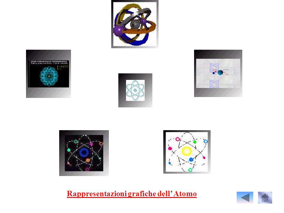 Rappresentazioni grafiche dell' Atomo