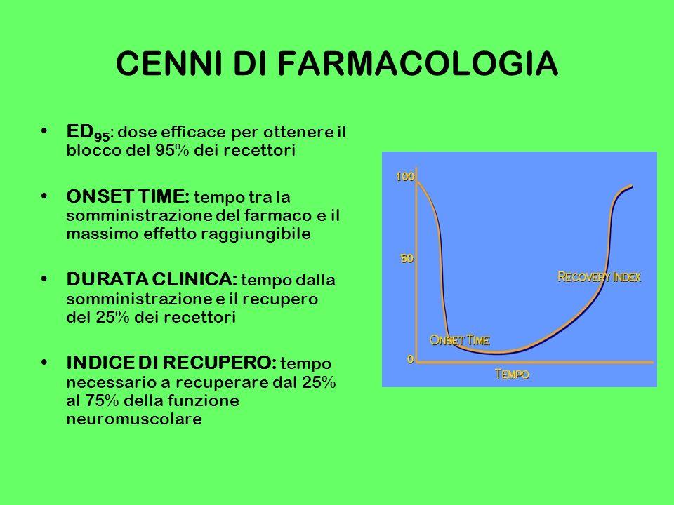 CENNI DI FARMACOLOGIA ED95: dose efficace per ottenere il blocco del 95% dei recettori.