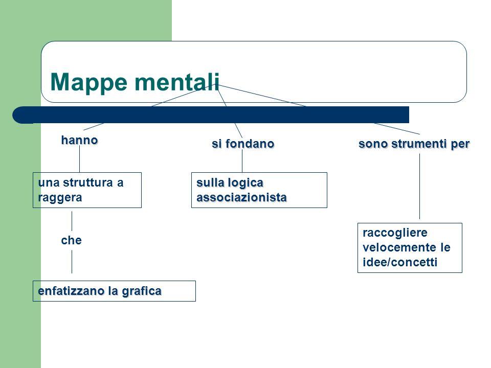 Mappe mentali hanno si fondano sono strumenti per