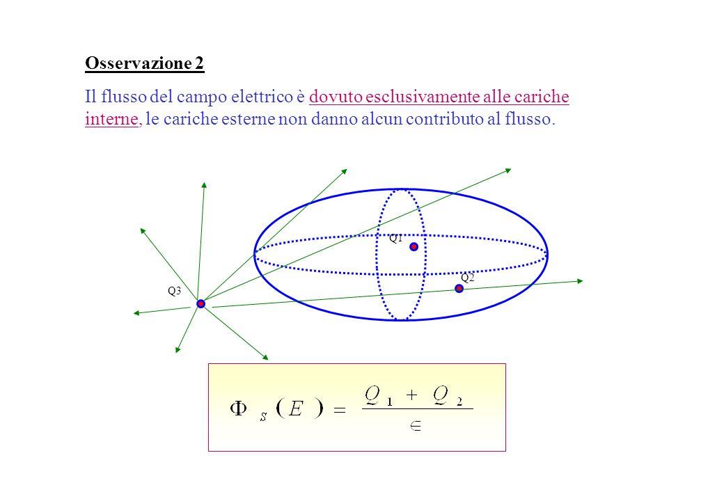 Osservazione 2Il flusso del campo elettrico è dovuto esclusivamente alle cariche interne, le cariche esterne non danno alcun contributo al flusso.
