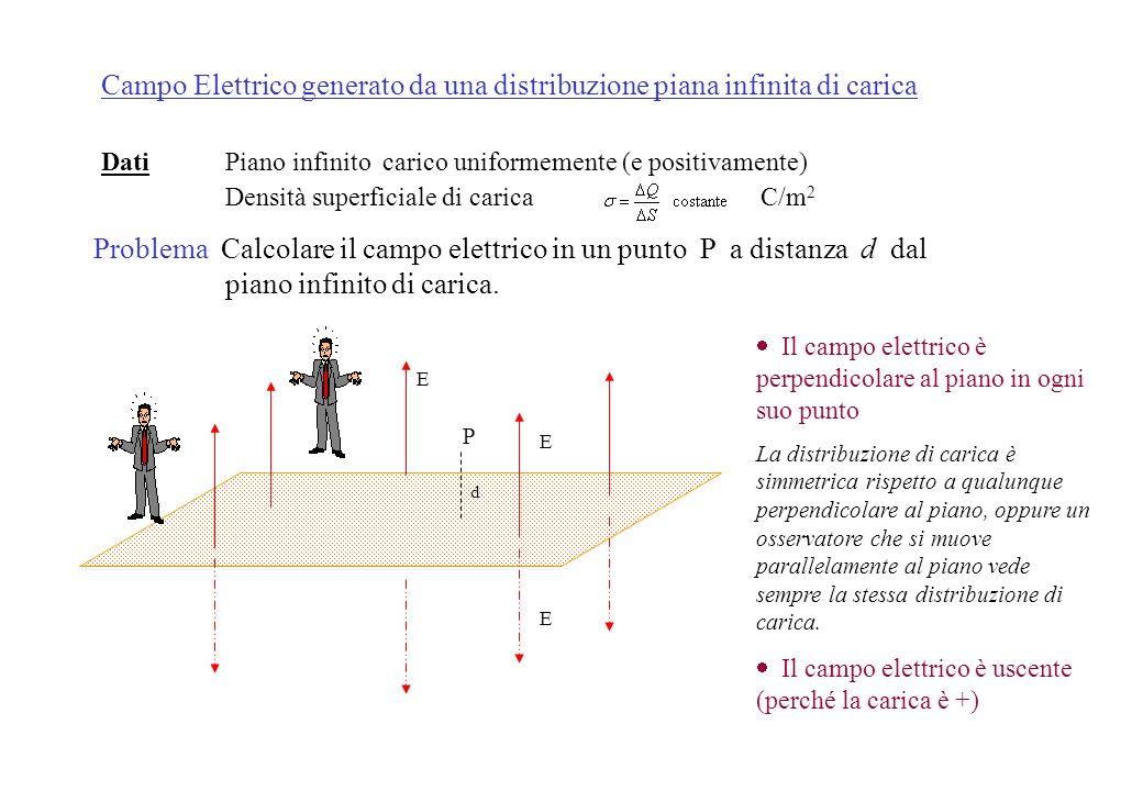 Campo Elettrico generato da una distribuzione piana infinita di carica