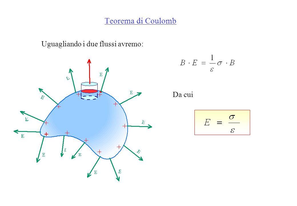 Teorema di Coulomb Uguagliando i due flussi avremo: Da cui
