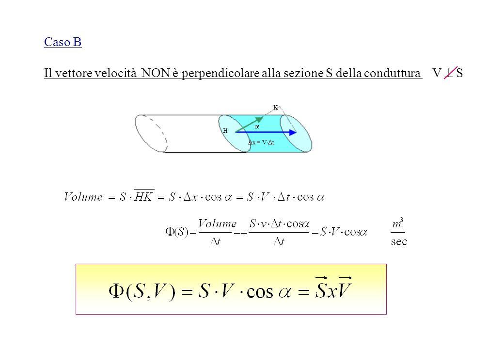 Caso BIl vettore velocità NON è perpendicolare alla sezione S della conduttura V  S. x = Vt.