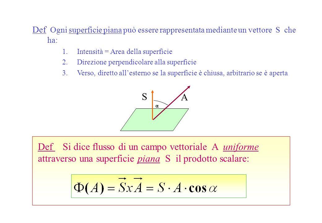 Def Ogni superficie piana può essere rappresentata mediante un vettore S che ha: