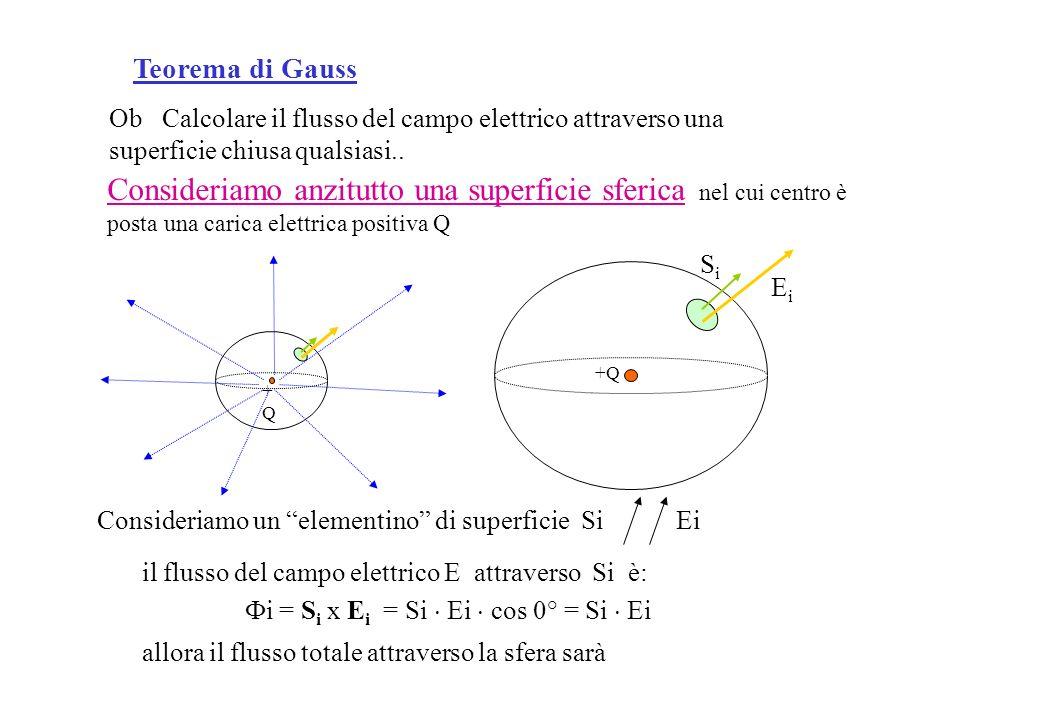 Teorema di Gauss Ob Calcolare il flusso del campo elettrico attraverso una superficie chiusa qualsiasi..