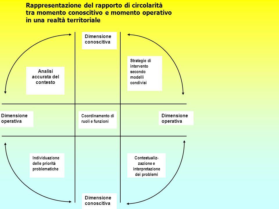 Rappresentazione del rapporto di circolarità