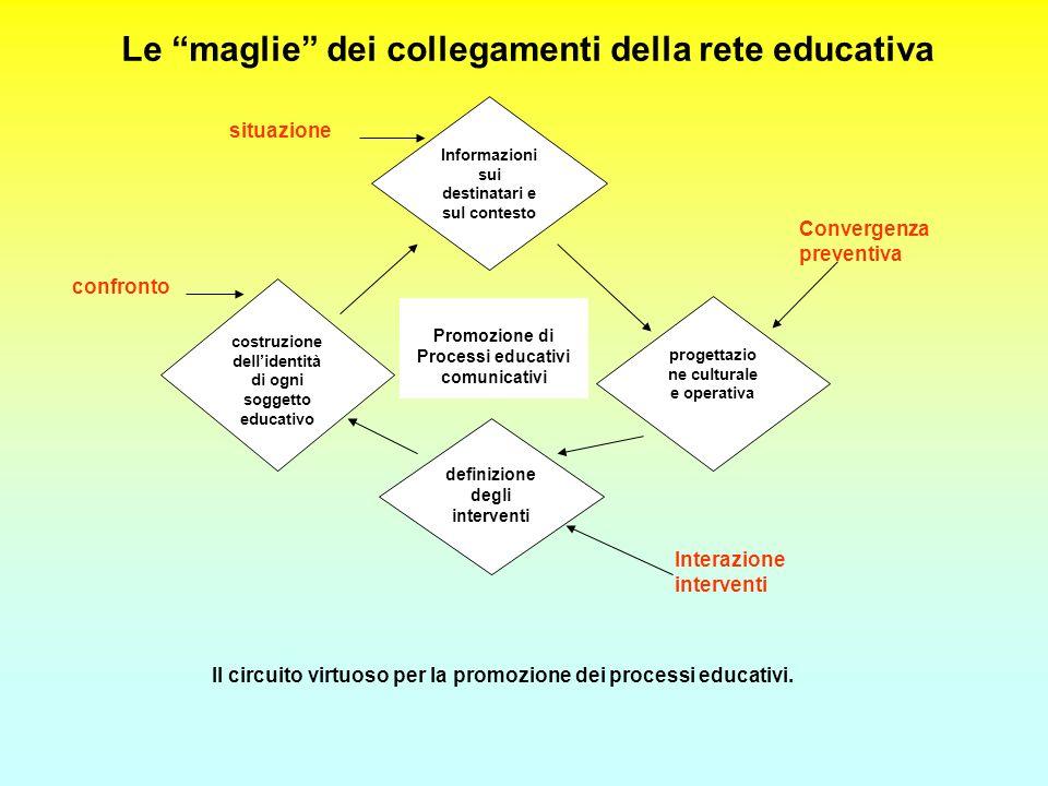 Le maglie dei collegamenti della rete educativa