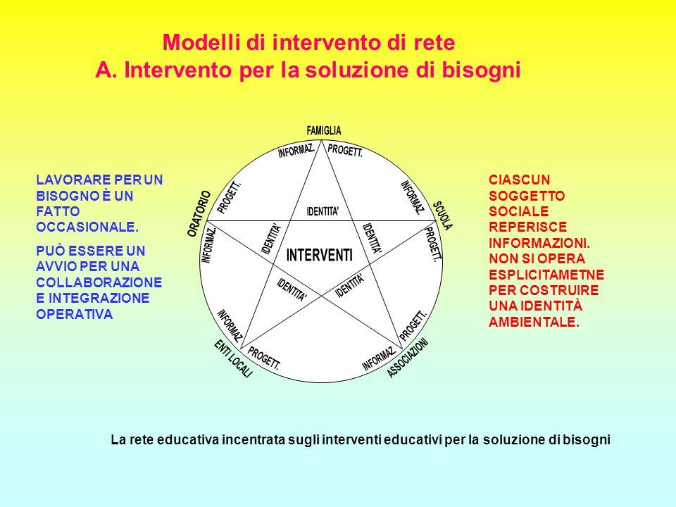 Modelli di intervento di rete