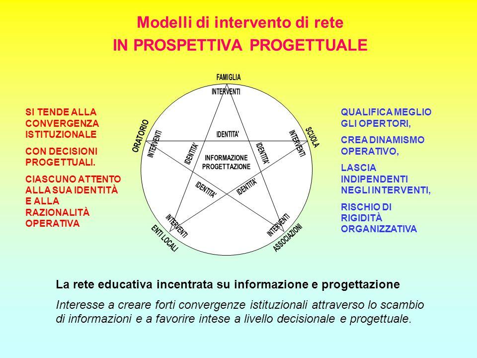 Modelli di intervento di rete IN PROSPETTIVA PROGETTUALE