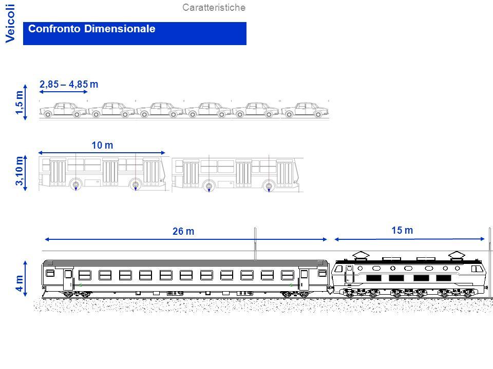 Veicoli Confronto Dimensionale Caratteristiche 2,85 – 4,85 m 1,5 m