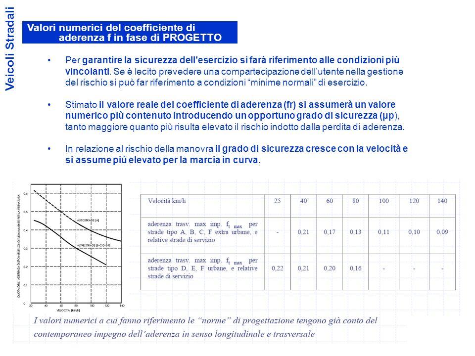 Valori numerici del coefficiente di aderenza f in fase di PROGETTO
