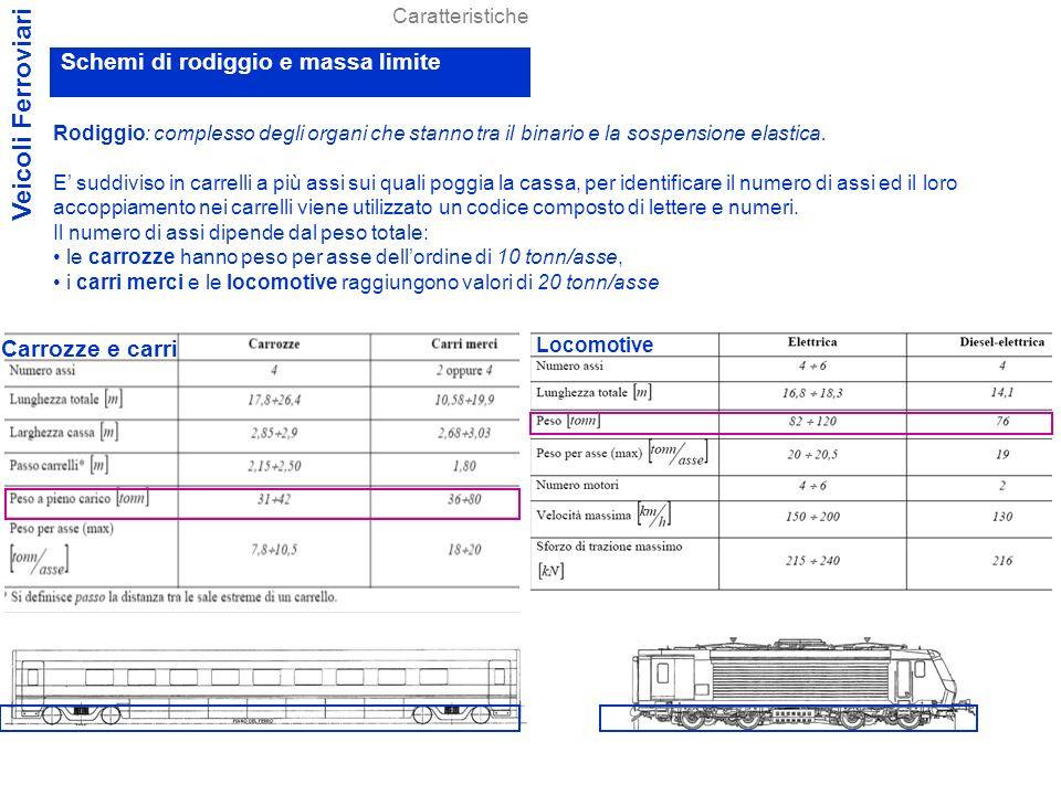 Veicoli Ferroviari Schemi di rodiggio e massa limite Carrozze e carri