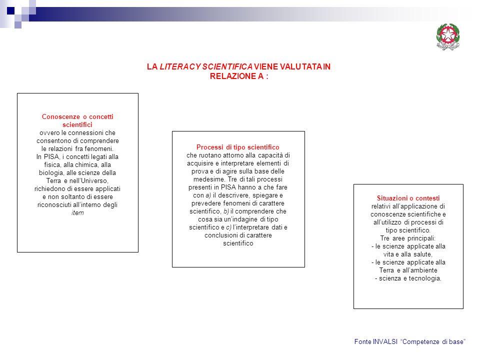 LA LITERACY SCIENTIFICA VIENE VALUTATA IN RELAZIONE A :