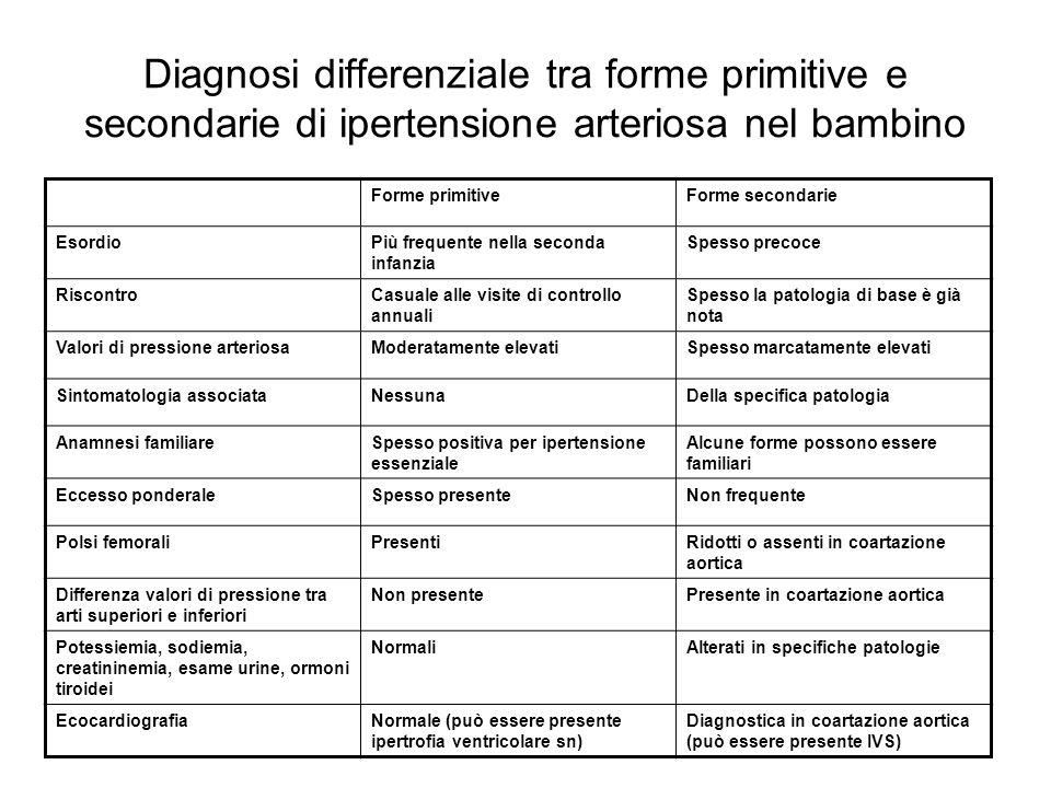 Diagnosi differenziale tra forme primitive e secondarie di ipertensione arteriosa nel bambino