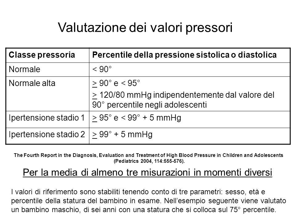 Valutazione dei valori pressori