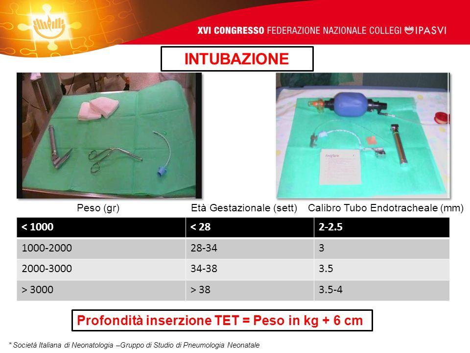 INTUBAZIONE Profondità inserzione TET = Peso in kg + 6 cm < 1000
