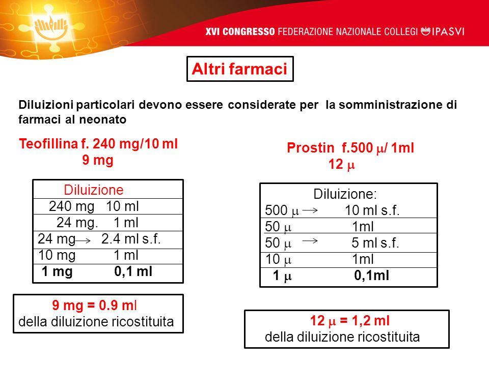 Altri farmaci Teofillina f. 240 mg/10 ml Prostin f.500 / 1ml 9 mg