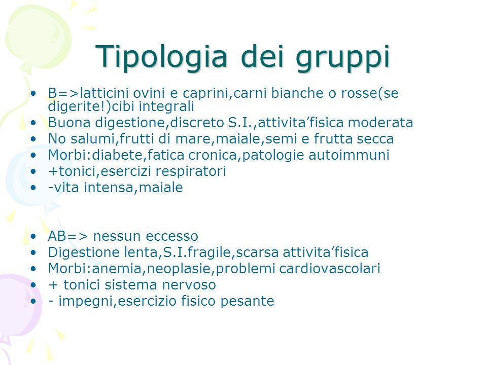 Tipologia dei gruppi B=>latticini ovini e caprini,carni bianche o rosse(se digerite!)cibi integrali.