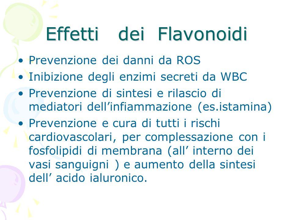 Effetti dei Flavonoidi