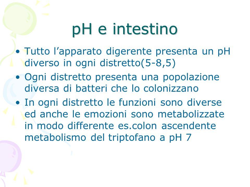 pH e intestino Tutto l'apparato digerente presenta un pH diverso in ogni distretto(5-8,5)