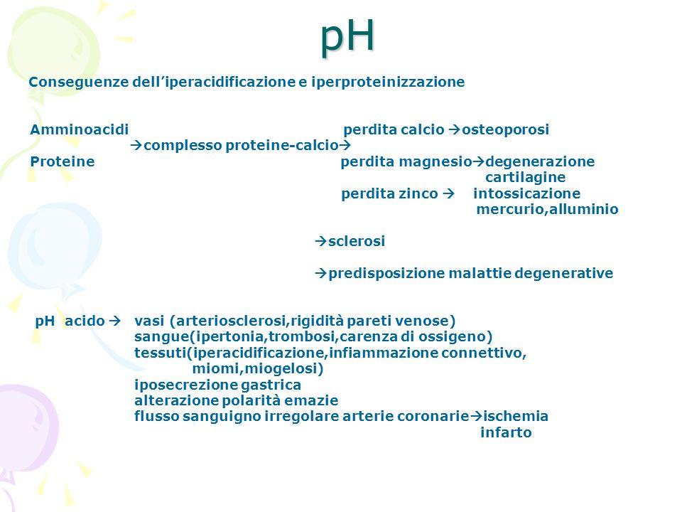 pH Amminoacidi perdita calcio osteoporosi complesso proteine-calcio