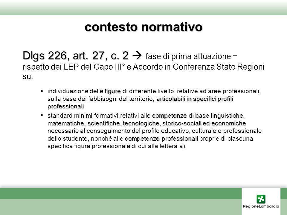 contesto normativoDlgs 226, art. 27, c. 2  fase di prima attuazione = rispetto dei LEP del Capo III° e Accordo in Conferenza Stato Regioni su: