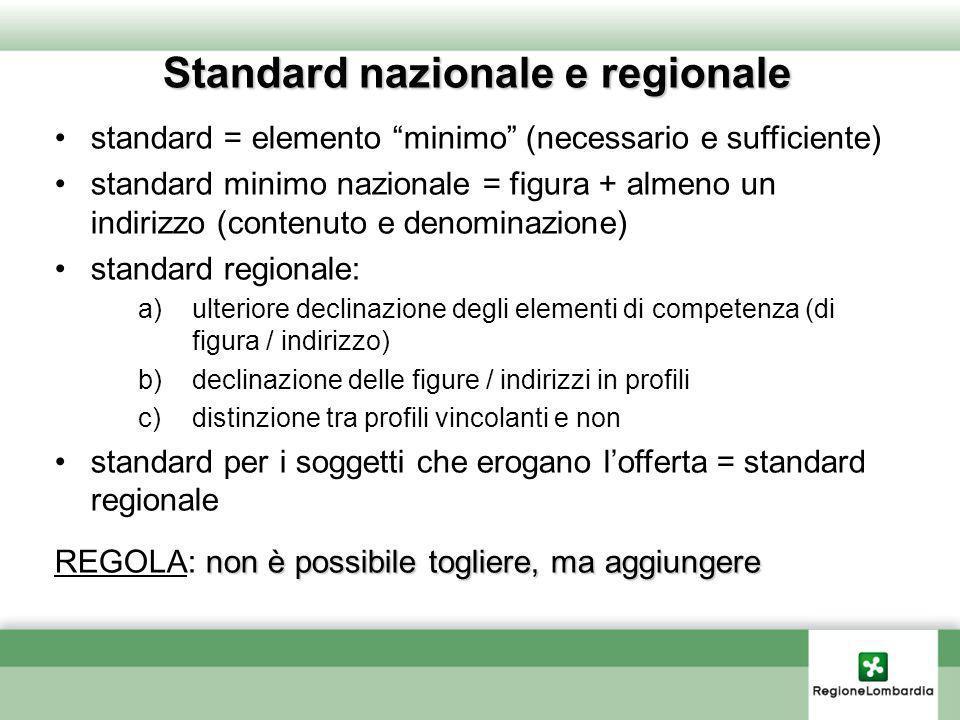 Standard nazionale e regionale