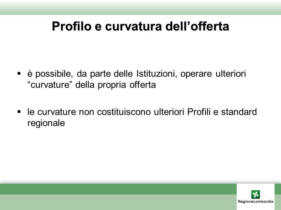 Profilo e curvatura dell'offerta