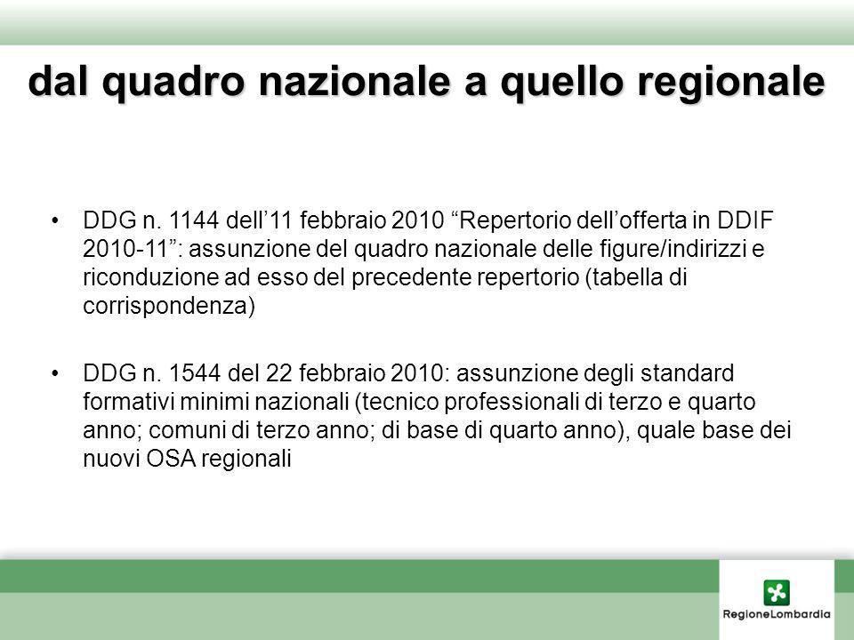 dal quadro nazionale a quello regionale