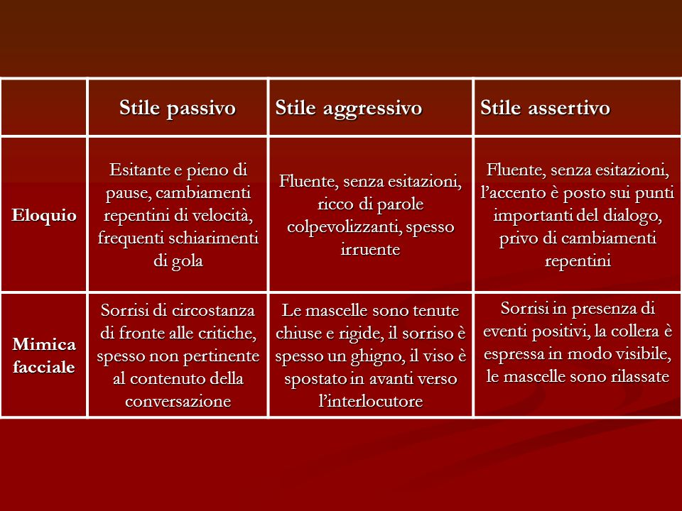 Stile passivo Stile aggressivo Stile assertivo Eloquio