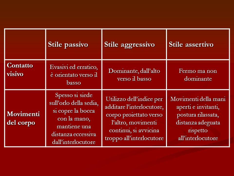 Stile passivo Stile aggressivo Stile assertivo Contatto visivo