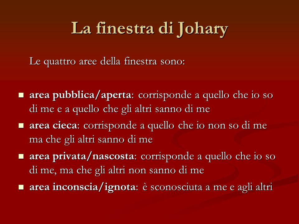La finestra di Johary Le quattro aree della finestra sono: