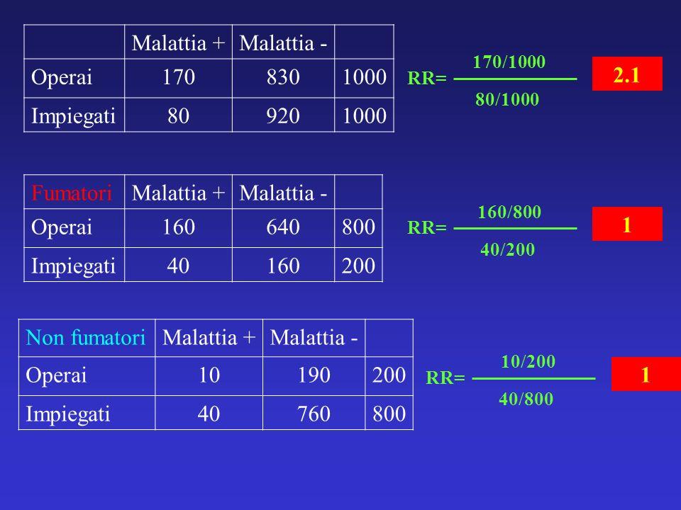 Malattia + Malattia - Operai 170 830 1000 Impiegati 80 920 2.1