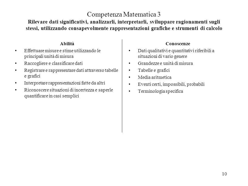 Competenza Matematica 3 Rilevare dati significativi, analizzarli, interpretarli, sviluppare ragionamenti sugli stessi, utilizzando consapevolmente rappresentazioni grafiche e strumenti di calcolo