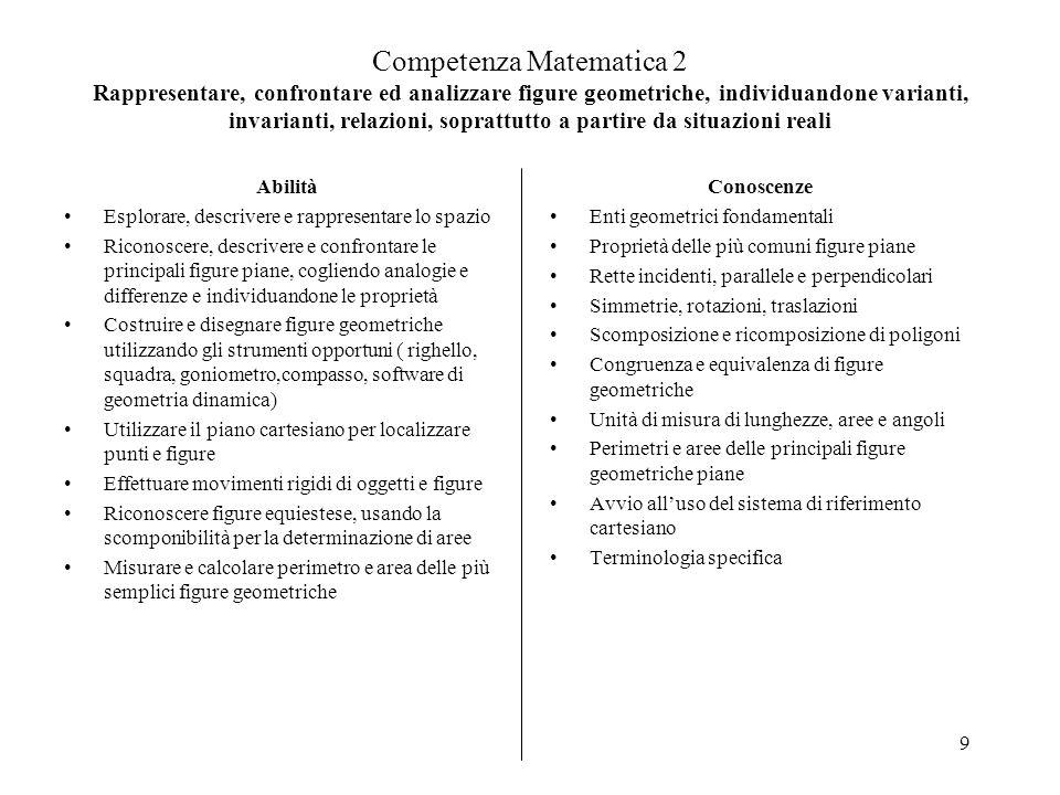 Competenza Matematica 2 Rappresentare, confrontare ed analizzare figure geometriche, individuandone varianti, invarianti, relazioni, soprattutto a partire da situazioni reali