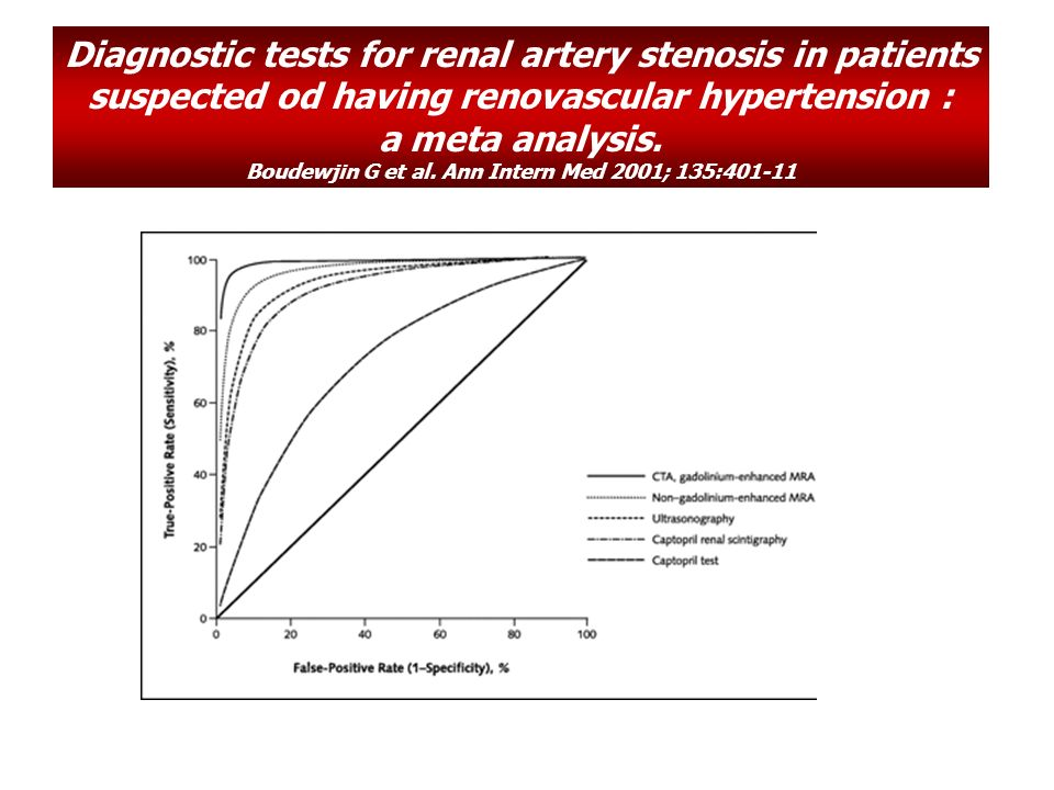 Diagnostic tests for renal artery stenosis in patients