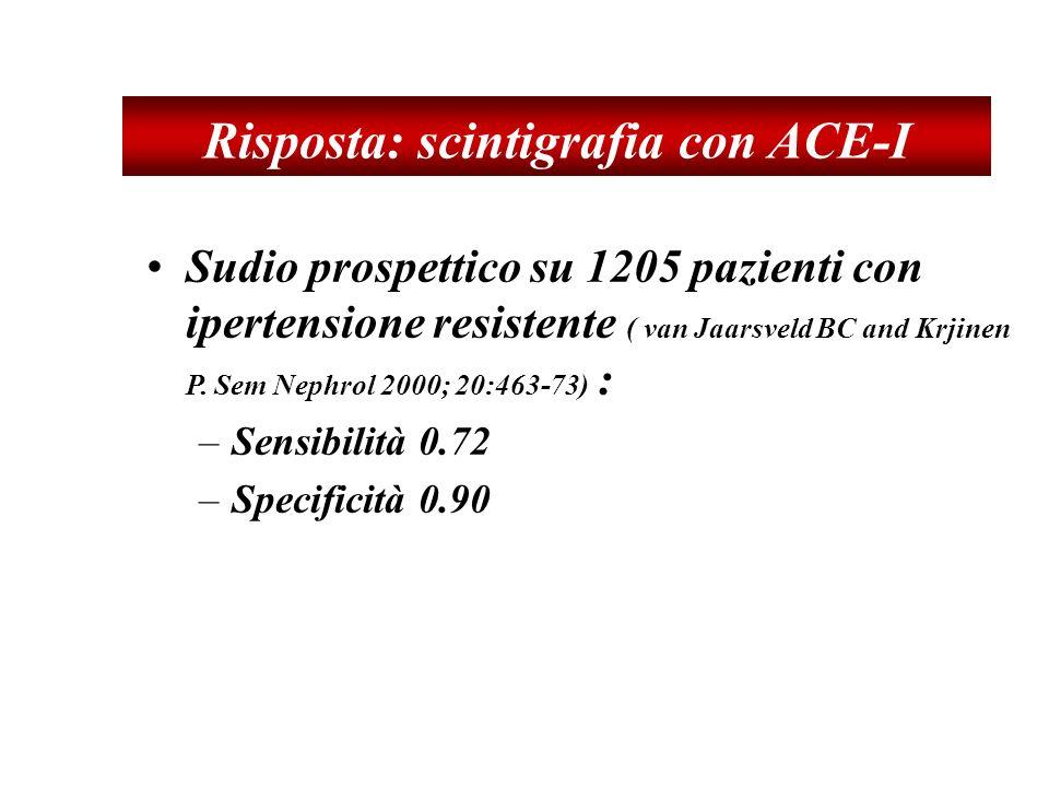 Risposta: scintigrafia con ACE-I