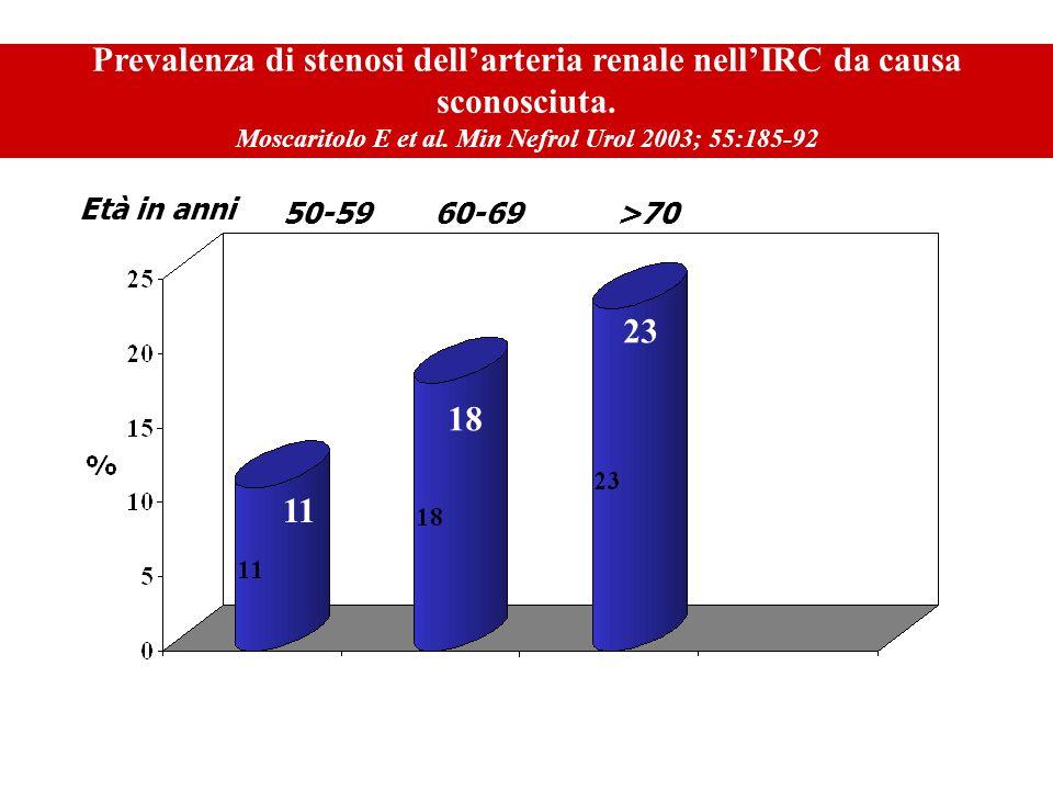 Prevalenza di stenosi dell'arteria renale nell'IRC da causa sconosciuta. Moscaritolo E et al. Min Nefrol Urol 2003; 55:185-92