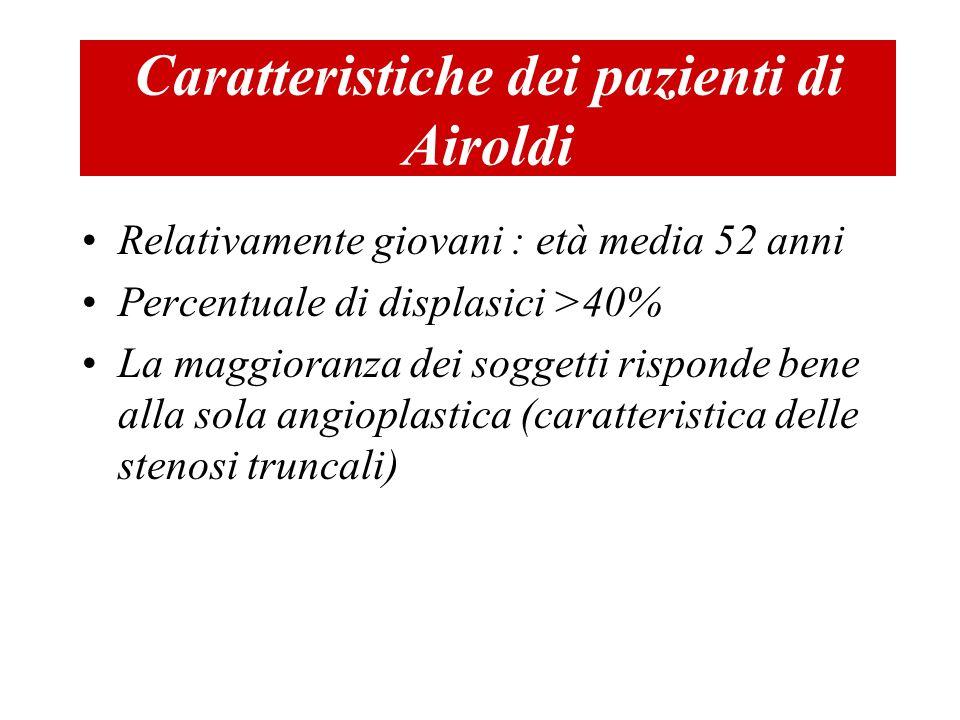 Caratteristiche dei pazienti di Airoldi