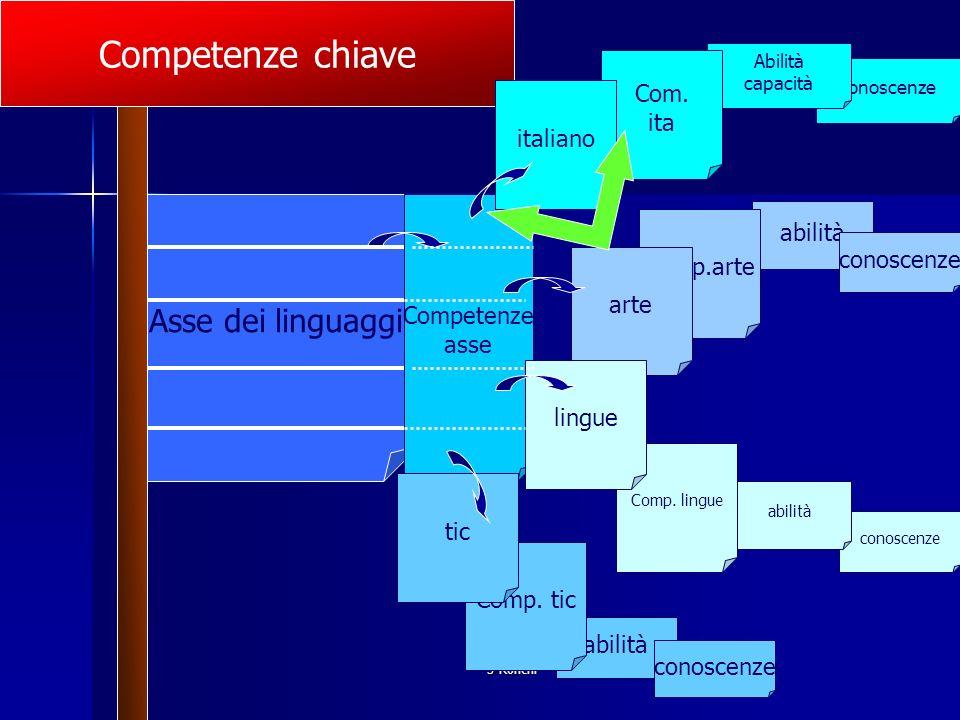 Competenze chiave Asse dei linguaggi Com. ita italiano abilità