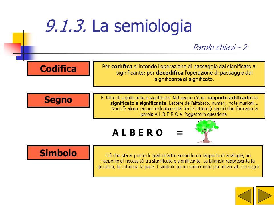 9.1.3. La semiologia Codifica Segno A L B E R O = Simbolo