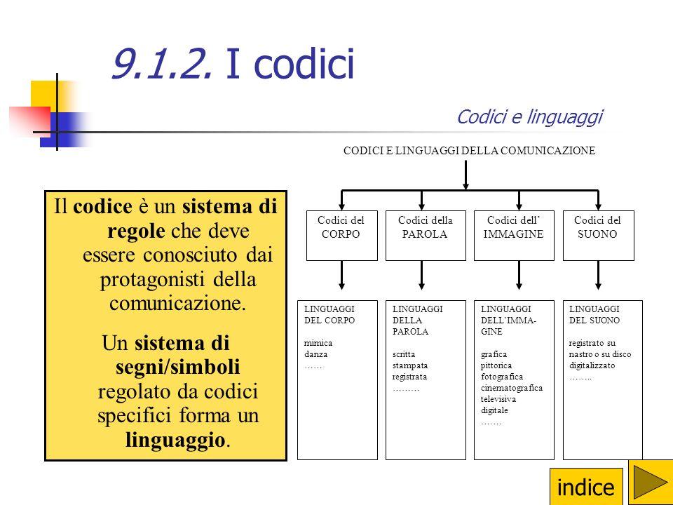 CODICI E LINGUAGGI DELLA COMUNICAZIONE