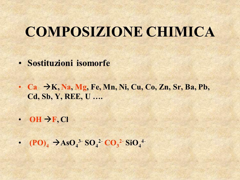 COMPOSIZIONE CHIMICA Sostituzioni isomorfe