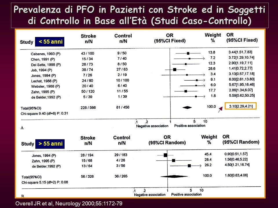 Prevalenza di PFO in Pazienti con Stroke ed in Soggetti