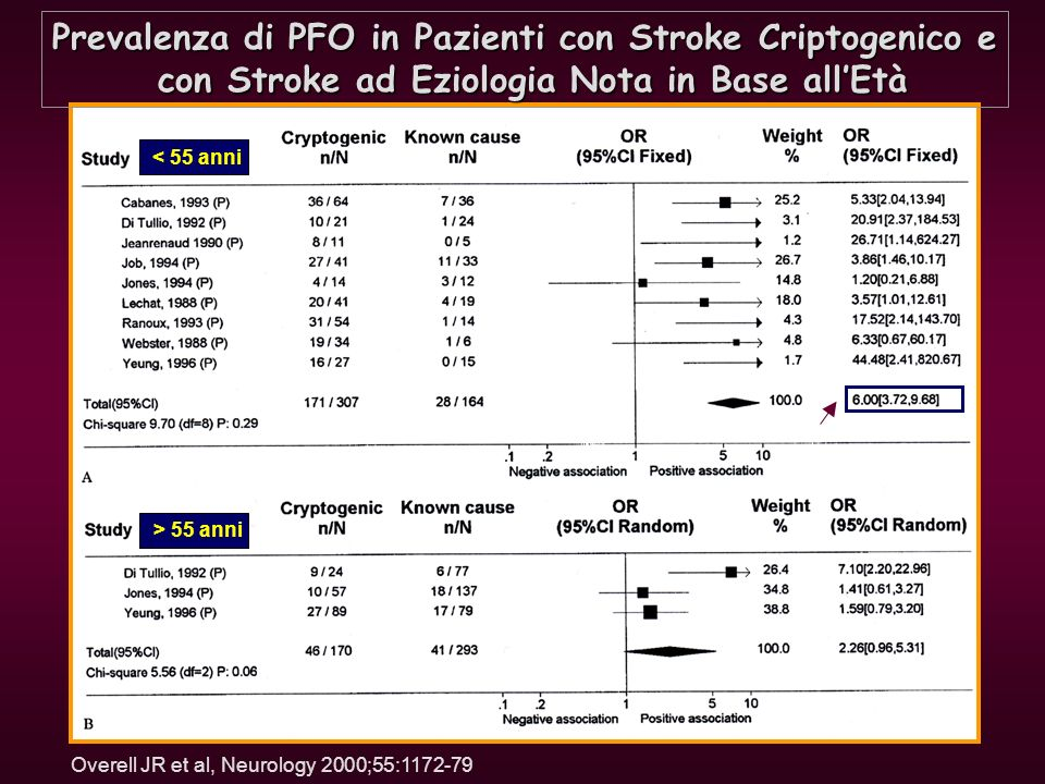 Prevalenza di PFO in Pazienti con Stroke Criptogenico e