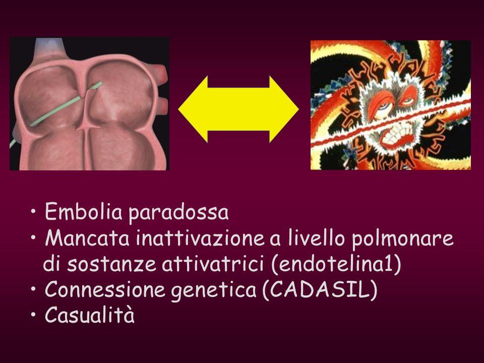 Embolia paradossaMancata inattivazione a livello polmonare. di sostanze attivatrici (endotelina1) Connessione genetica (CADASIL)