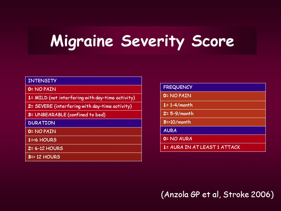 Migraine Severity Score