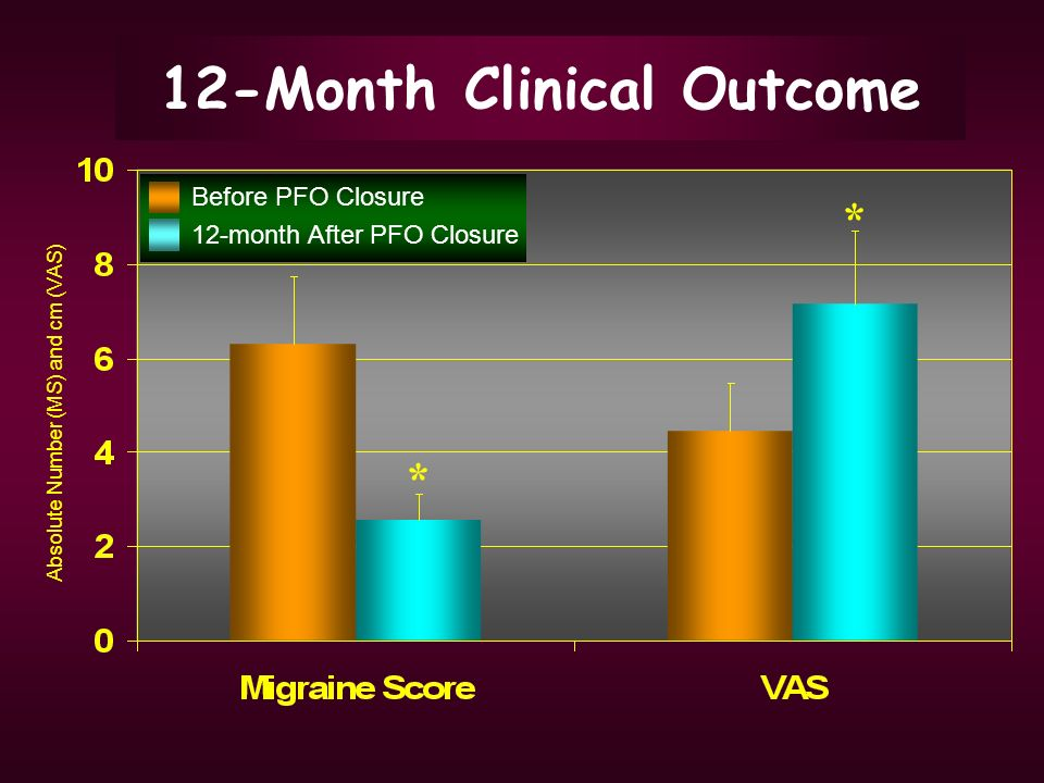 12-Month Clinical Outcome